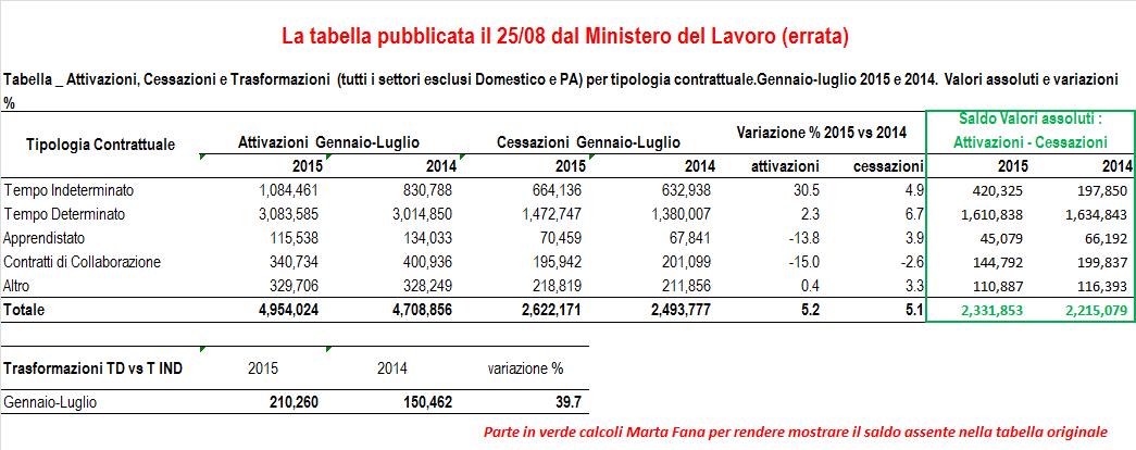 tabella Ministero Errata