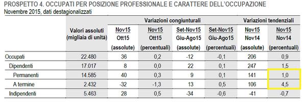 Istat. JobsAct + sgravi non fanno crescere lavoro indeterminato rispetto a termine che aumenta in un anno del 4.5% (elaborazione Marta Fana)