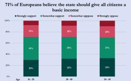 Il reddito di base la soluzione per il 71 degli europei