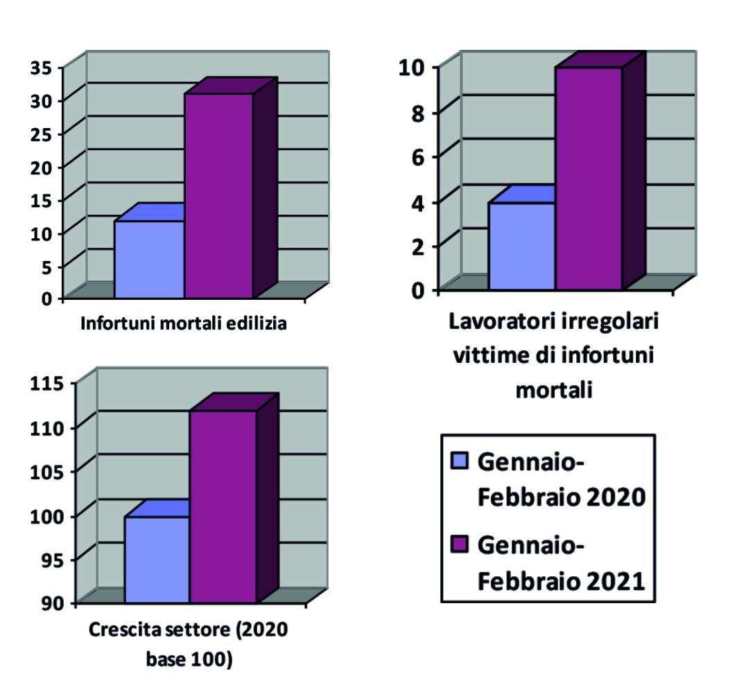 I grafici sui dati della Fillea Cgil sui morti sul lavoro nel primi due mesi del 2021 sul 2020