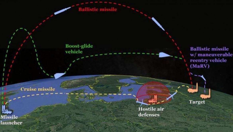 Dall'alto in basso le traiettorie dei diversi nuovi missili Usa: balistico, ipersonico con propulsione a razzo, ipersonico a statoreattore